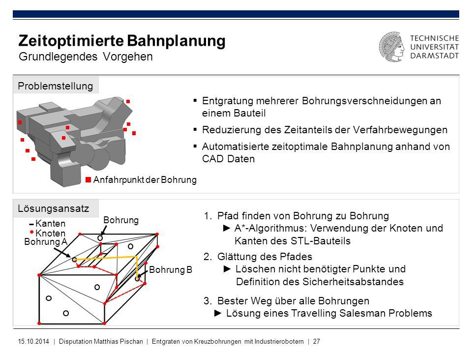 15.10.2014 | Disputation Matthias Pischan | Entgraten von Kreuzbohrungen mit Industrierobotern | 27 Problemstellung Lösungsansatz Zeitoptimierte Bahnp