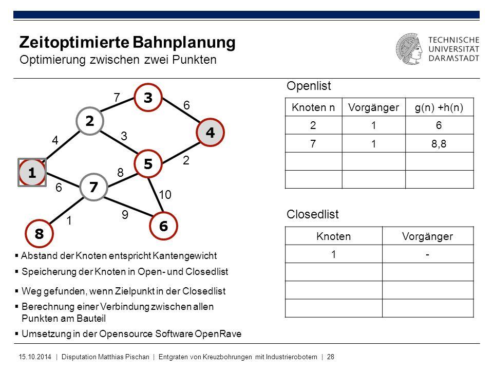 15.10.2014 | Disputation Matthias Pischan | Entgraten von Kreuzbohrungen mit Industrierobotern | 28 KnotenVorgänger 1- Zeitoptimierte Bahnplanung Opti