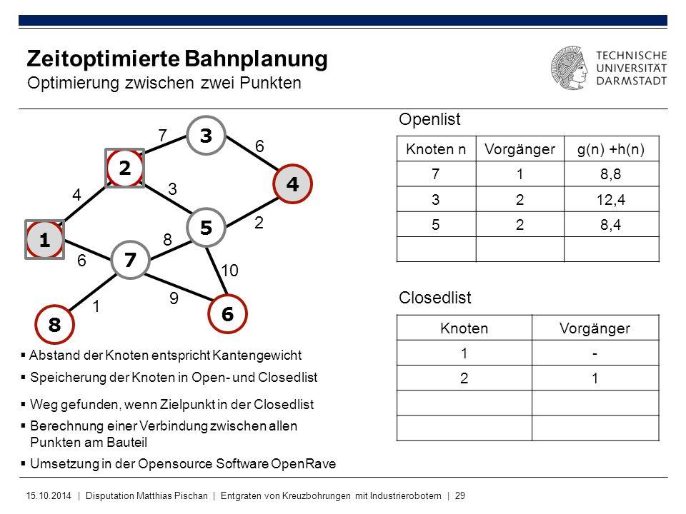 15.10.2014 | Disputation Matthias Pischan | Entgraten von Kreuzbohrungen mit Industrierobotern | 29 KnotenVorgänger 1- 21 Zeitoptimierte Bahnplanung O