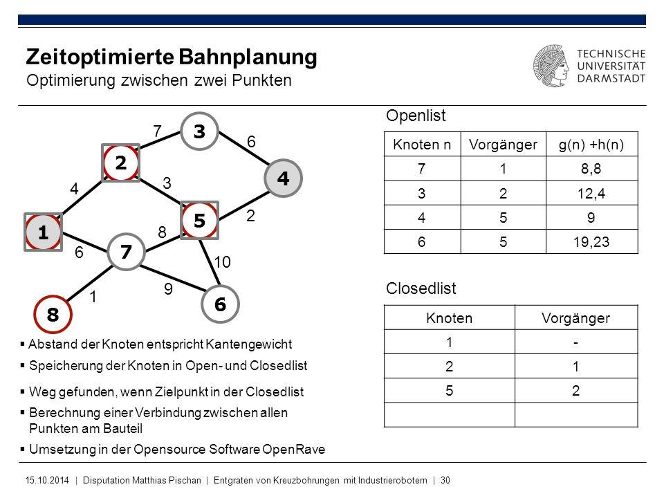 15.10.2014 | Disputation Matthias Pischan | Entgraten von Kreuzbohrungen mit Industrierobotern | 30 KnotenVorgänger 1- 21 52 Zeitoptimierte Bahnplanun