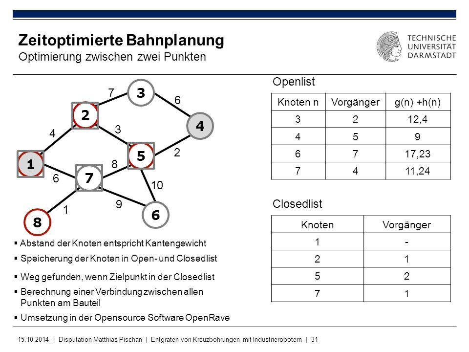 15.10.2014 | Disputation Matthias Pischan | Entgraten von Kreuzbohrungen mit Industrierobotern | 31 KnotenVorgänger 1- 21 52 71 Zeitoptimierte Bahnpla