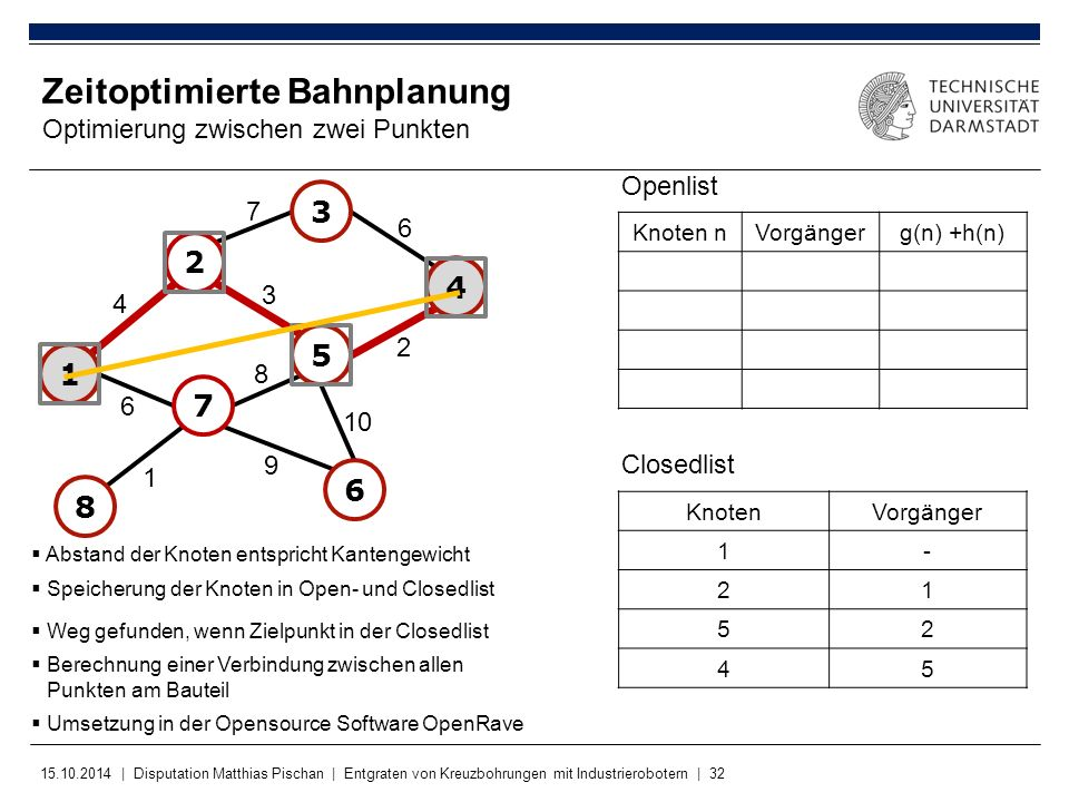 15.10.2014 | Disputation Matthias Pischan | Entgraten von Kreuzbohrungen mit Industrierobotern | 32 KnotenVorgänger 1- 21 52 45 Zeitoptimierte Bahnpla