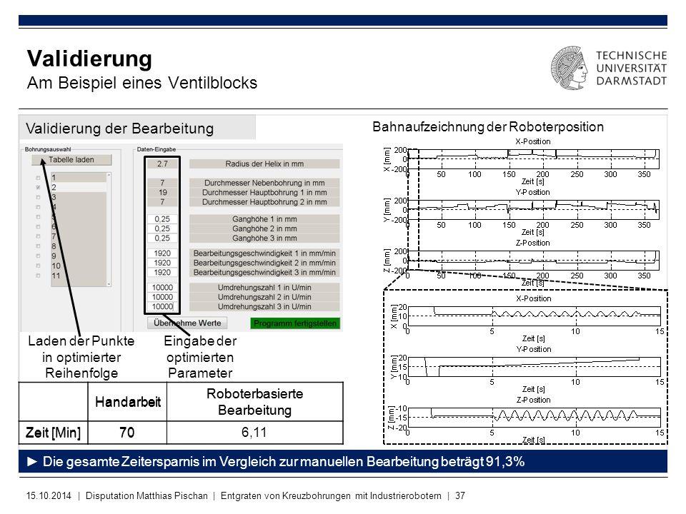 15.10.2014 | Disputation Matthias Pischan | Entgraten von Kreuzbohrungen mit Industrierobotern | 37 Validierung der Bearbeitung Validierung Am Beispie
