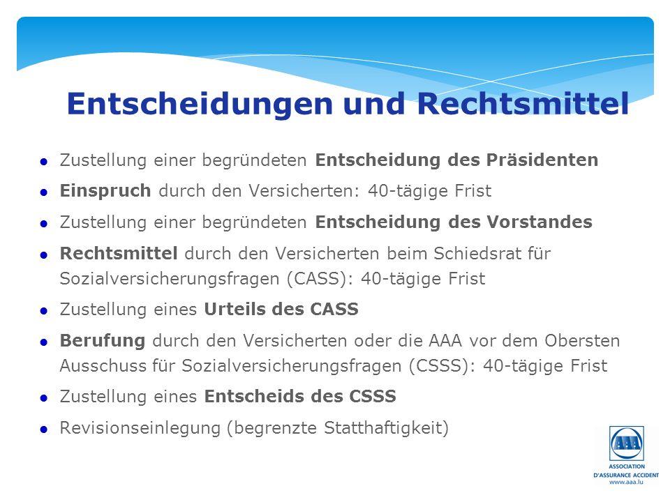 Seite: 17 Entscheidungen und Rechtsmittel l Zustellung einer begründeten Entscheidung des Präsidenten l Einspruch durch den Versicherten: 40-tägige Frist l Zustellung einer begründeten Entscheidung des Vorstandes l Rechtsmittel durch den Versicherten beim Schiedsrat für Sozialversicherungsfragen (CASS): 40-tägige Frist l Zustellung eines Urteils des CASS l Berufung durch den Versicherten oder die AAA vor dem Obersten Ausschuss für Sozialversicherungsfragen (CSSS): 40-tägige Frist l Zustellung eines Entscheids des CSSS l Revisionseinlegung (begrenzte Statthaftigkeit)
