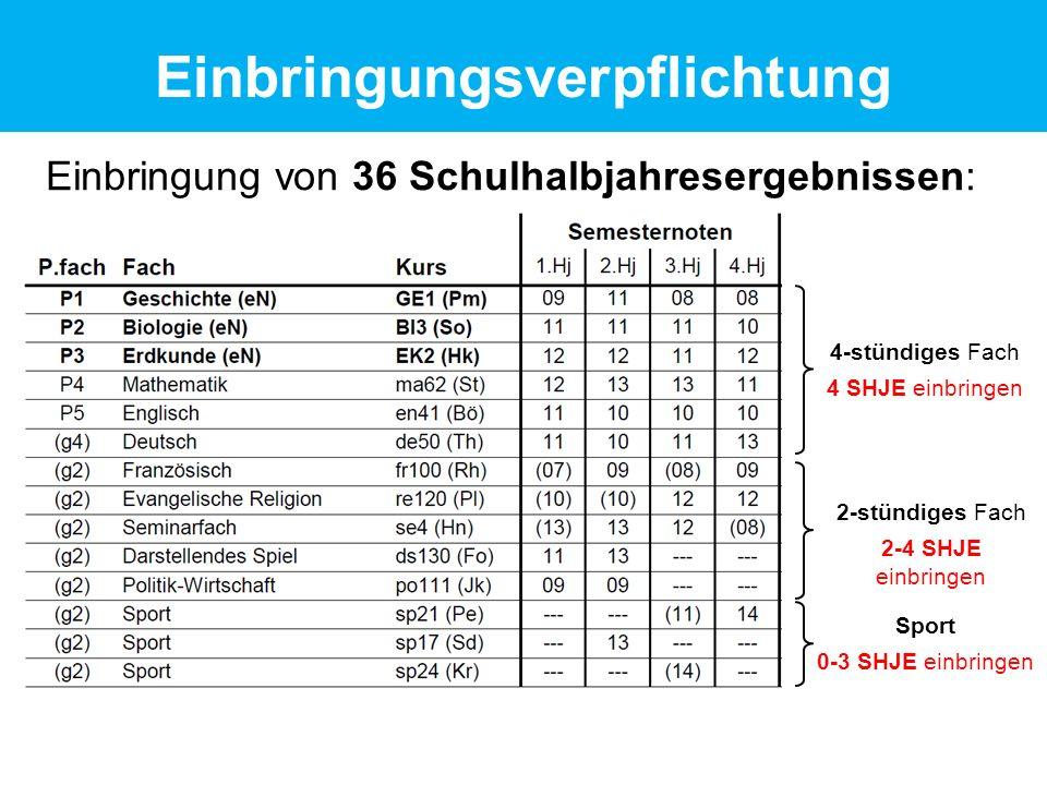 Einbringung von 36 Schulhalbjahresergebnissen: 4-stündiges Fach 4 SHJE einbringen 2-stündiges Fach 2-4 SHJE einbringen Sport 0-3 SHJE einbringen Einbringungsverpflichtung