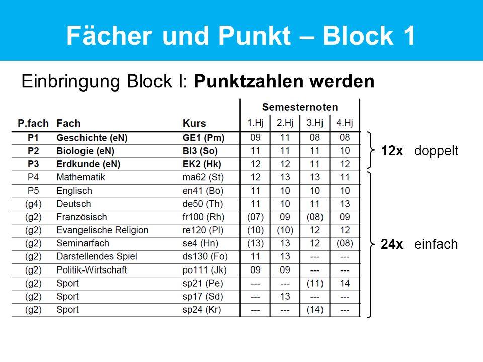 Einbringung Block I: Punktzahlen werden summiert Fächer und Punkt – Block 1 12x doppelt 24x einfach