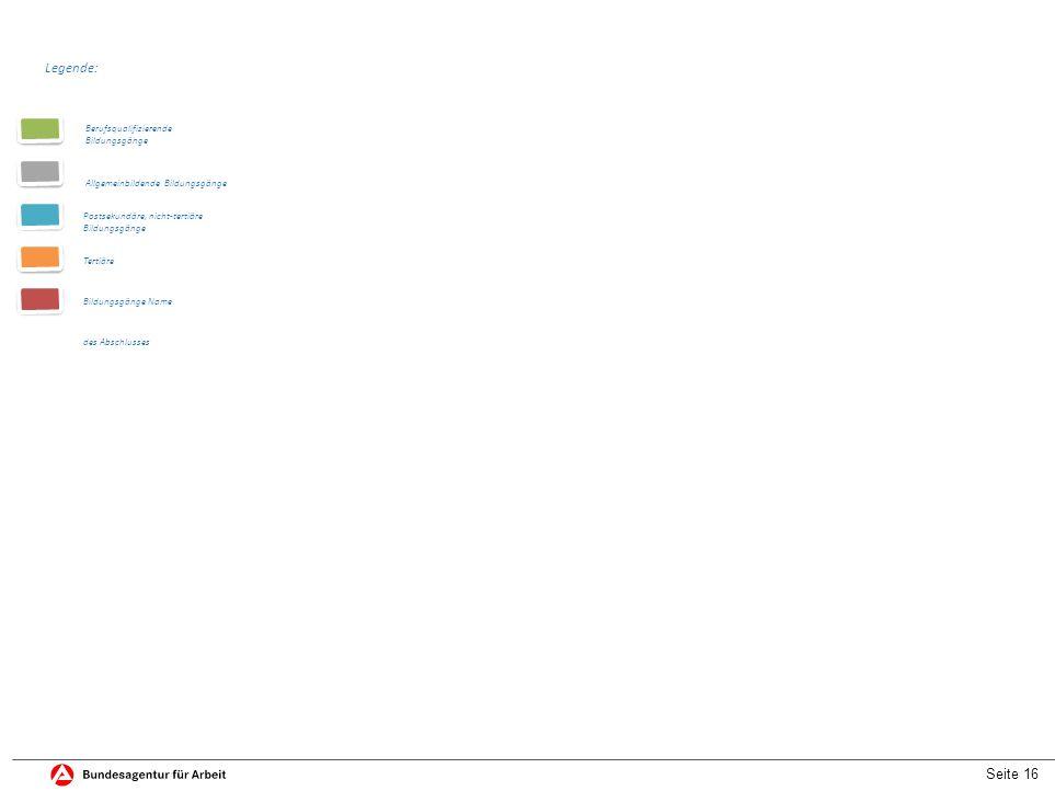 Seite 16 Legende: Berufsqualifizierende Bildungsgänge Allgemeinbildende Bildungsgänge Postsekundäre, nicht-tertiäre Bildungsgänge Tertiäre Bildungsgänge Name des Abschlusses