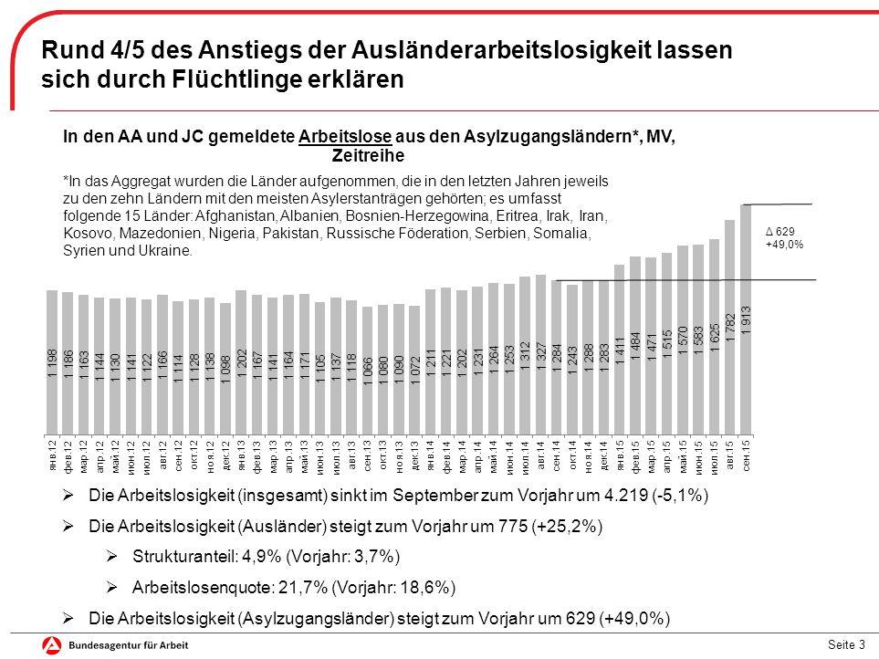 Seite 3 Rund 4/5 des Anstiegs der Ausländerarbeitslosigkeit lassen sich durch Flüchtlinge erklären  Die Arbeitslosigkeit (insgesamt) sinkt im September zum Vorjahr um 4.219 (-5,1%)  Die Arbeitslosigkeit (Ausländer) steigt zum Vorjahr um 775 (+25,2%)  Strukturanteil: 4,9% (Vorjahr: 3,7%)  Arbeitslosenquote: 21,7% (Vorjahr: 18,6%)  Die Arbeitslosigkeit (Asylzugangsländer) steigt zum Vorjahr um 629 (+49,0%) *In das Aggregat wurden die Länder aufgenommen, die in den letzten Jahren jeweils zu den zehn Ländern mit den meisten Asylerstanträgen gehörten; es umfasst folgende 15 Länder: Afghanistan, Albanien, Bosnien-Herzegowina, Eritrea, Irak, Iran, Kosovo, Mazedonien, Nigeria, Pakistan, Russische Föderation, Serbien, Somalia, Syrien und Ukraine.