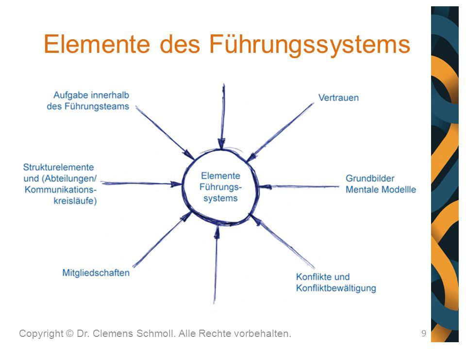 Elemente des Führungssystems 9 Copyright © Dr. Clemens Schmoll. Alle Rechte vorbehalten.