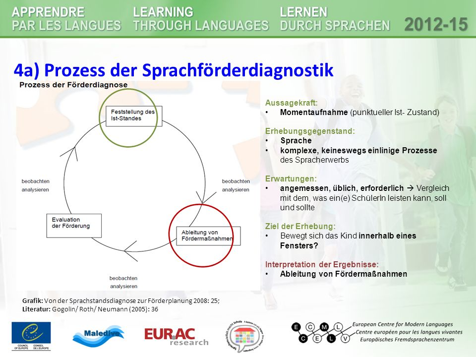 4a) Prozess der Sprachförderdiagnostik Determining the current status Deducing / planning the language support Evaluating the language support observi