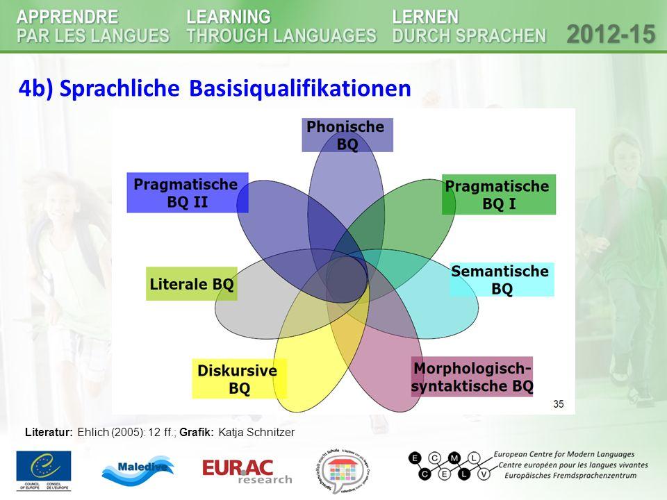 4b) Sprachliche Basisiqualifikationen Literatur: Ehlich (2005): 12 ff.; Grafik: Katja Schnitzer