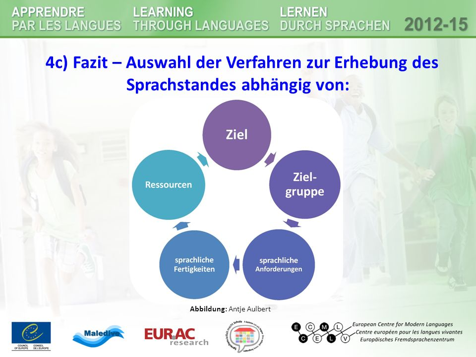 4c) Fazit – Auswahl der Verfahren zur Erhebung des Sprachstandes abhängig von: Abbildung: Antje Aulbert
