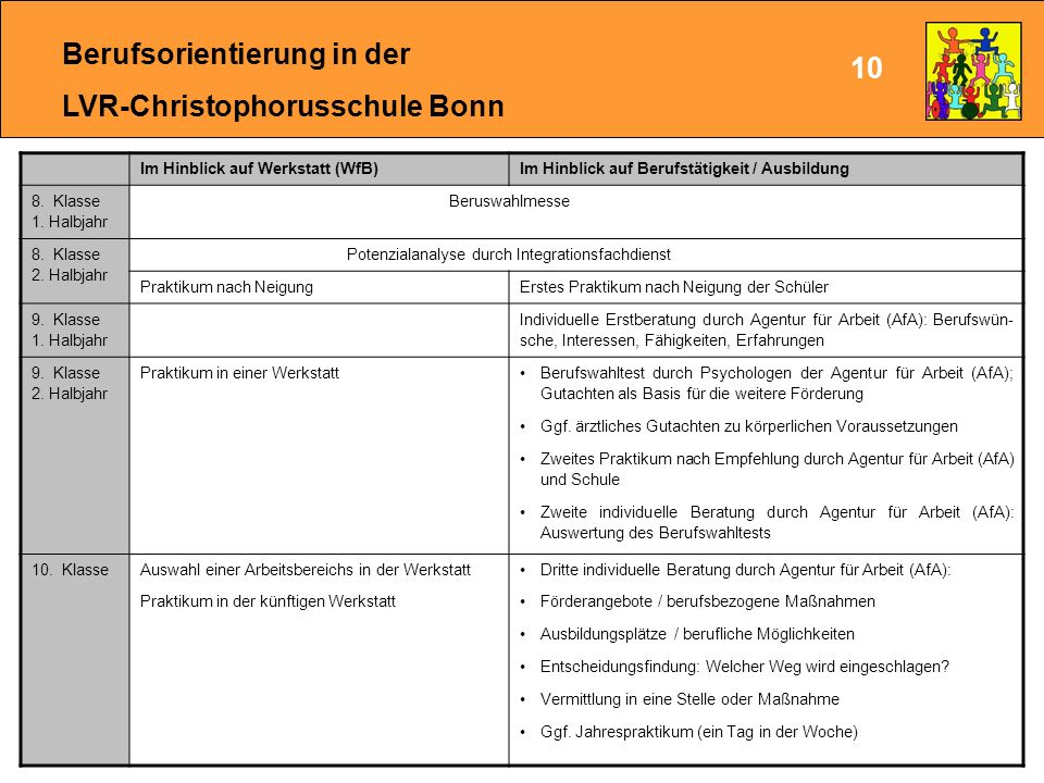 Berufsorientierung in der LVR-Christophorusschule Bonn 10 Im Hinblick auf Werkstatt (WfB)Im Hinblick auf Berufstätigkeit / Ausbildung 8.