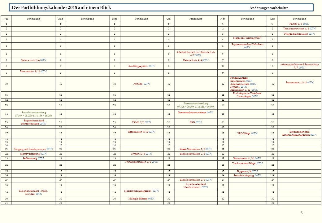 JuliFortbildungAugFortbildungSeptFortbildungOktFortbildungNovFortbildungDezFortbildung 1 1 1 11 1 PKMS 3/3 00TN 2 2 2 2 2 2Transfusionswesen 4/4 00TN 33 3 3 3 3Pflegedokumentation 00TN 44 4 4 4 Megacode-Training 00TN 4 5 5 5 5 5 Expertenstandard Dekubitus 00TN 5 6 6 6 6 Arbeitssicherheit und Brandschutz 6/7 00TN 6 6 7Datenschutz 1/4 00TN7 7 7Datenschutz 4/4 00TN7 7 88 8Konfliktgespräch 00TN88 8 Arbeitssicherheit und Brandschutz 7/7 00TN 9 Reanimation 8/12 00TN 9 999 9 10 Aphasie 00TN10 Fortbildungstag: Datenschutz, 00TN Arbeitssicherheit, 00TN Hygiene, 00TN Reanimation 3/12, 00TN 10 Reanimation 12/12 00TN 11 Endoskopische Verfahren Gastroskopie 00TN 11 12 13 Betriebsversammlung 07.30h – 09.00h u.