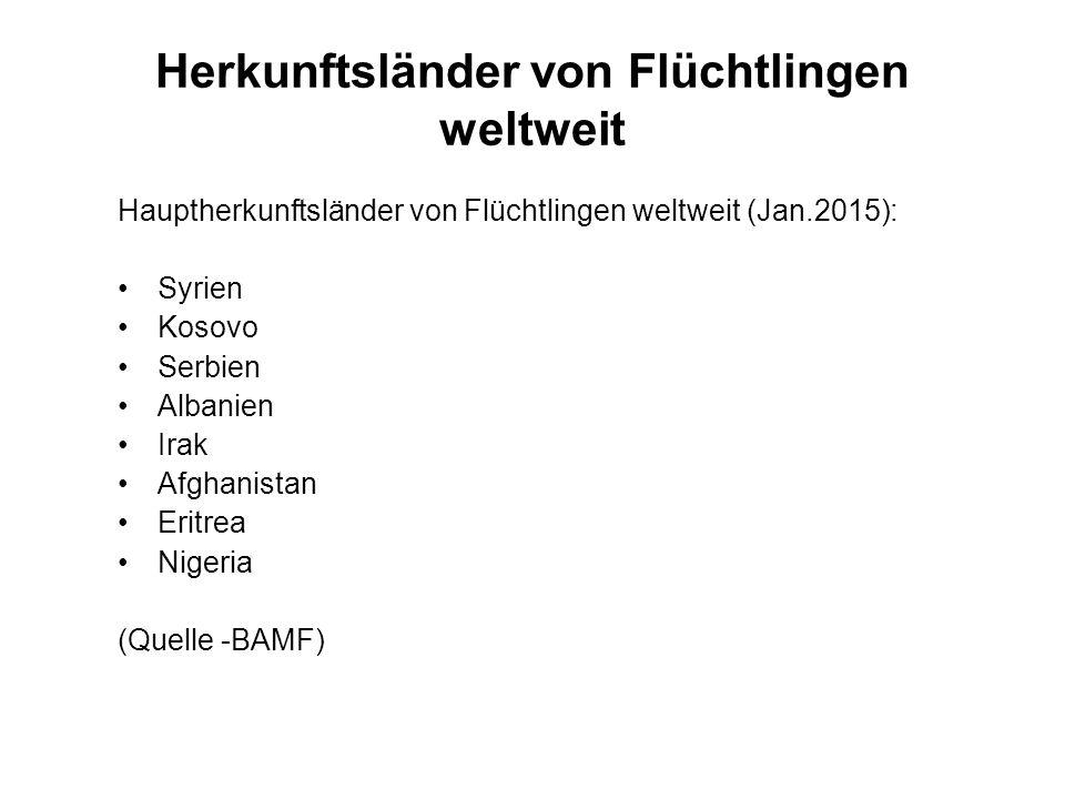 Herkunftsländer von Flüchtlingen weltweit Hauptherkunftsländer von Flüchtlingen weltweit (Jan.2015): Syrien Kosovo Serbien Albanien Irak Afghanistan Eritrea Nigeria (Quelle -BAMF)