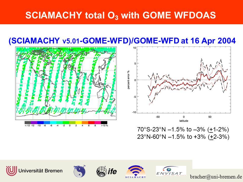 Institut für Umweltphysik/Fernerkundung Physik/Elektrotechnik Fachbereich 1 bracher@uni-bremen.de tO 3 : (SCIA v5.01/5.04 -GOME WFD/GOME WFD) Polar Latitudes North South SCIAMACHY to GOME winter: –7.5 to +2.5% (+3-5%)summer: –1.5 to 0% (+2%) spring-summer: –1.5 to +4% (+3%)fall-winter: –3 to +1% (+2-4%) no.