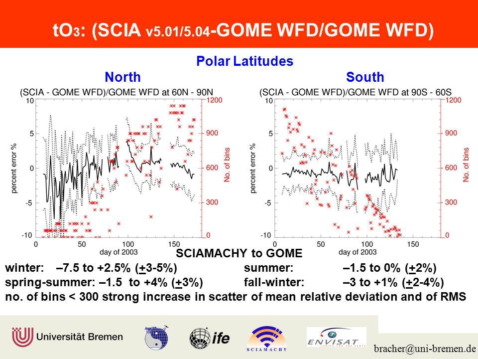 Institut für Umweltphysik/Fernerkundung Physik/Elektrotechnik Fachbereich 1 bracher@uni-bremen.de Mid Latitudes North South SCIAMACHY to GOME winter: –2 to +3% (+2-3%)summer-fall: –2 to –0.5% (+1-1.5%) spring-summer: –2 to +1% (+1.5-2%)early winter:within 1% (+2-3%) tO 3 : (SCIA v5.01/5.04 -GOME WFD/GOME WFD)