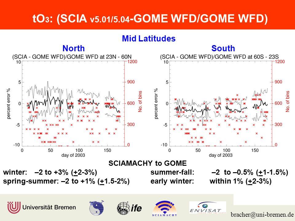 Institut für Umweltphysik/Fernerkundung Physik/Elektrotechnik Fachbereich 1 bracher@uni-bremen.de TropicsGlobal SCIAMACHY to GOME –2.5 to –0.5% (+1%) –2 to +0.5% (+2%) tO 3 : (SCIA v5.01/5.04 -GOME WFD/GOME WFD)