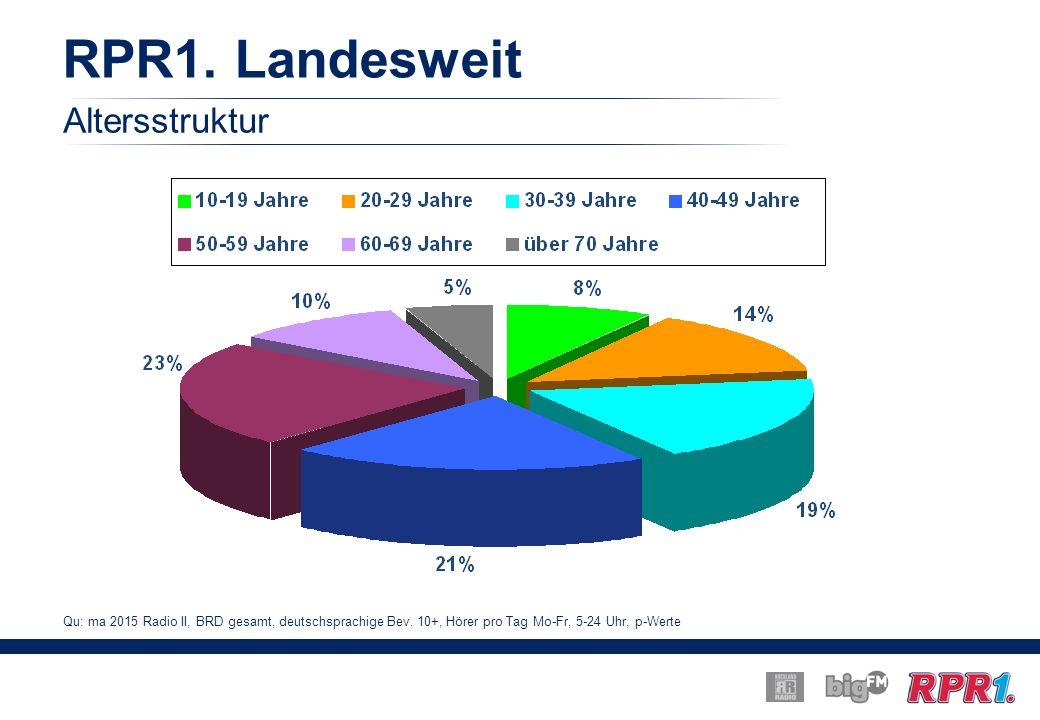 RPR1. Landesweit Altersstruktur Qu: ma 2015 Radio II, BRD gesamt, deutschsprachige Bev.