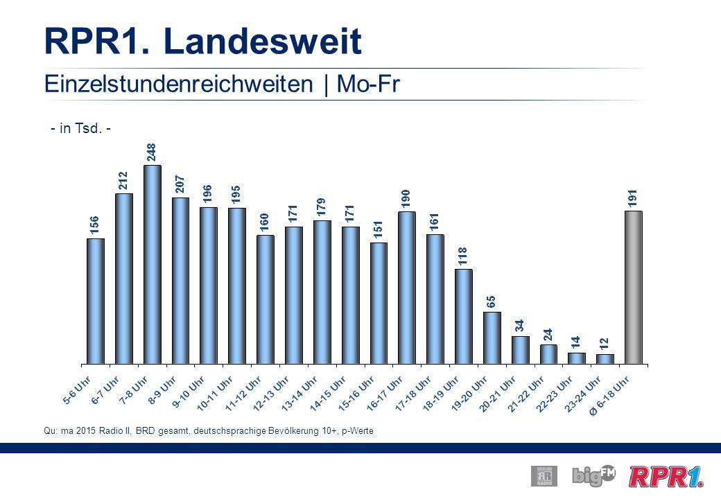 RPR1. Landesweit Einzelstundenreichweiten | Mo-Fr - in Tsd.