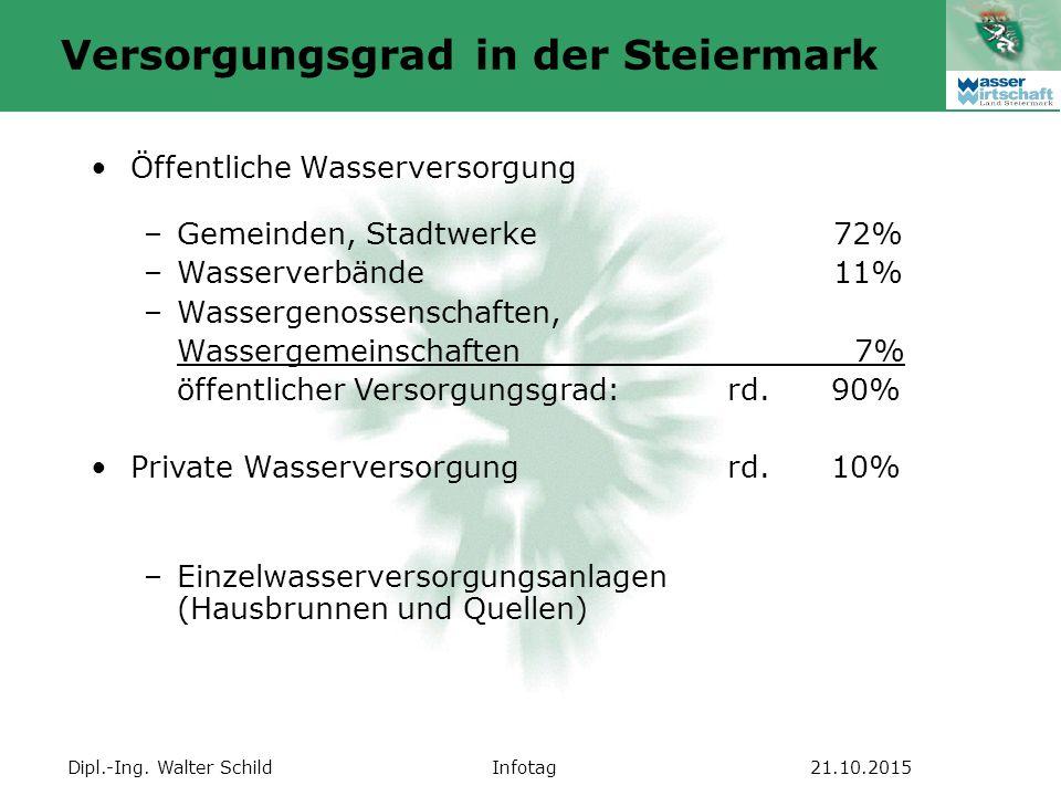 Dipl.-Ing. Walter SchildInfotag21.10.2015 Versorgungsgrad in der Steiermark Öffentliche Wasserversorgung –Gemeinden, Stadtwerke72% –Wasserverbände11%