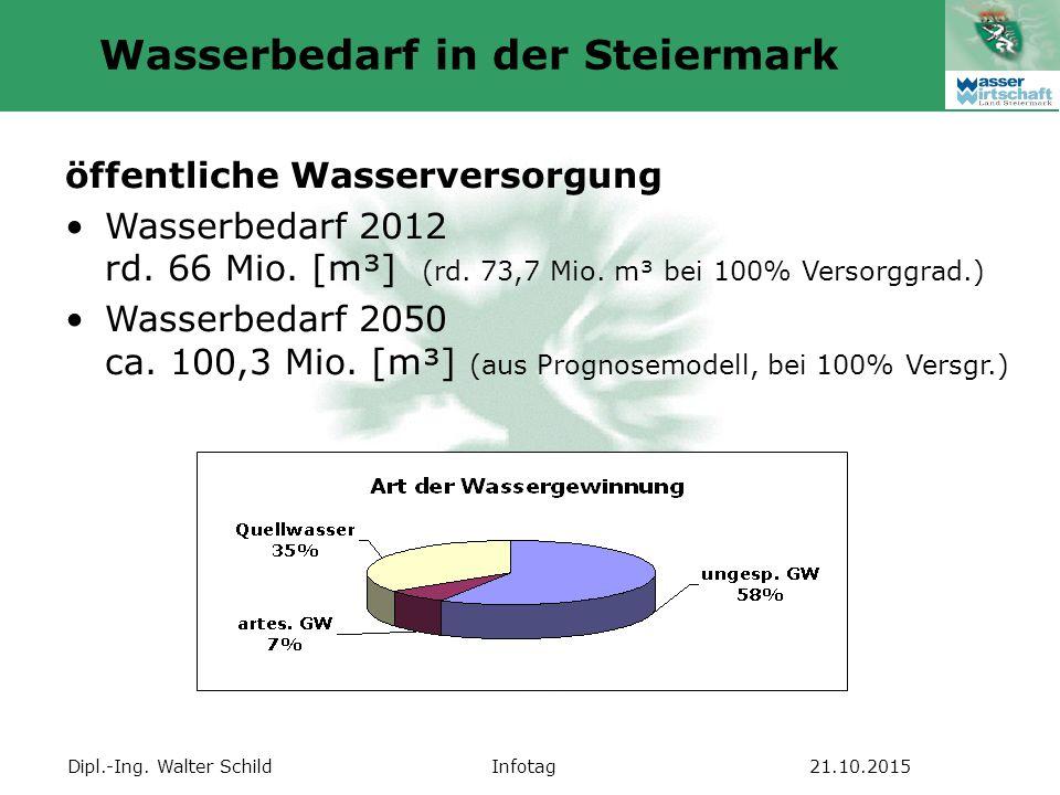 Dipl.-Ing. Walter SchildInfotag21.10.2015 Wasserbedarf in der Steiermark öffentliche Wasserversorgung Wasserbedarf 2012 rd. 66 Mio. [m³] (rd. 73,7 Mio