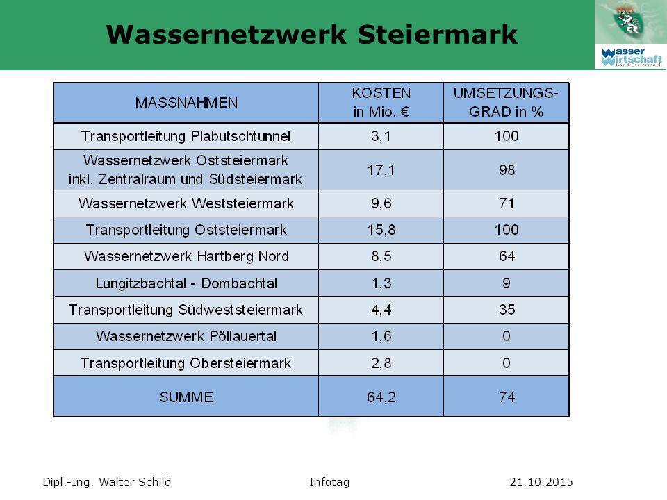 Dipl.-Ing. Walter SchildInfotag21.10.2015 Wassernetzwerk Steiermark