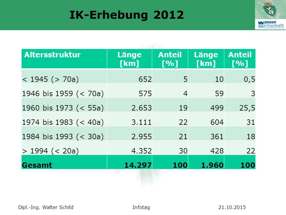 Dipl.-Ing. Walter SchildInfotag21.10.2015 IK-Erhebung 2012 AltersstrukturLänge [km] Anteil [%] Länge [km] Anteil [%] 70a)6525100,5 1946 bis 1959 (< 70