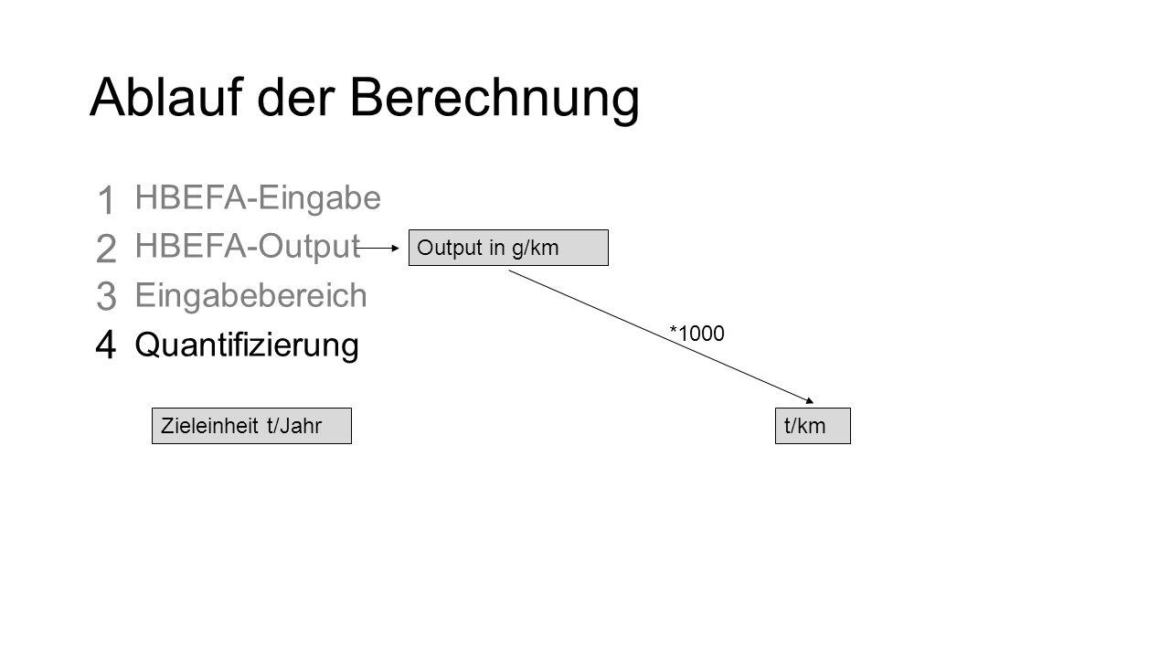 Ablauf der Berechnung HBEFA-Eingabe HBEFA-Output Eingabebereich Quantifizierung Zieleinheit t/Jahr Output in g/km t/km *1000 12341234