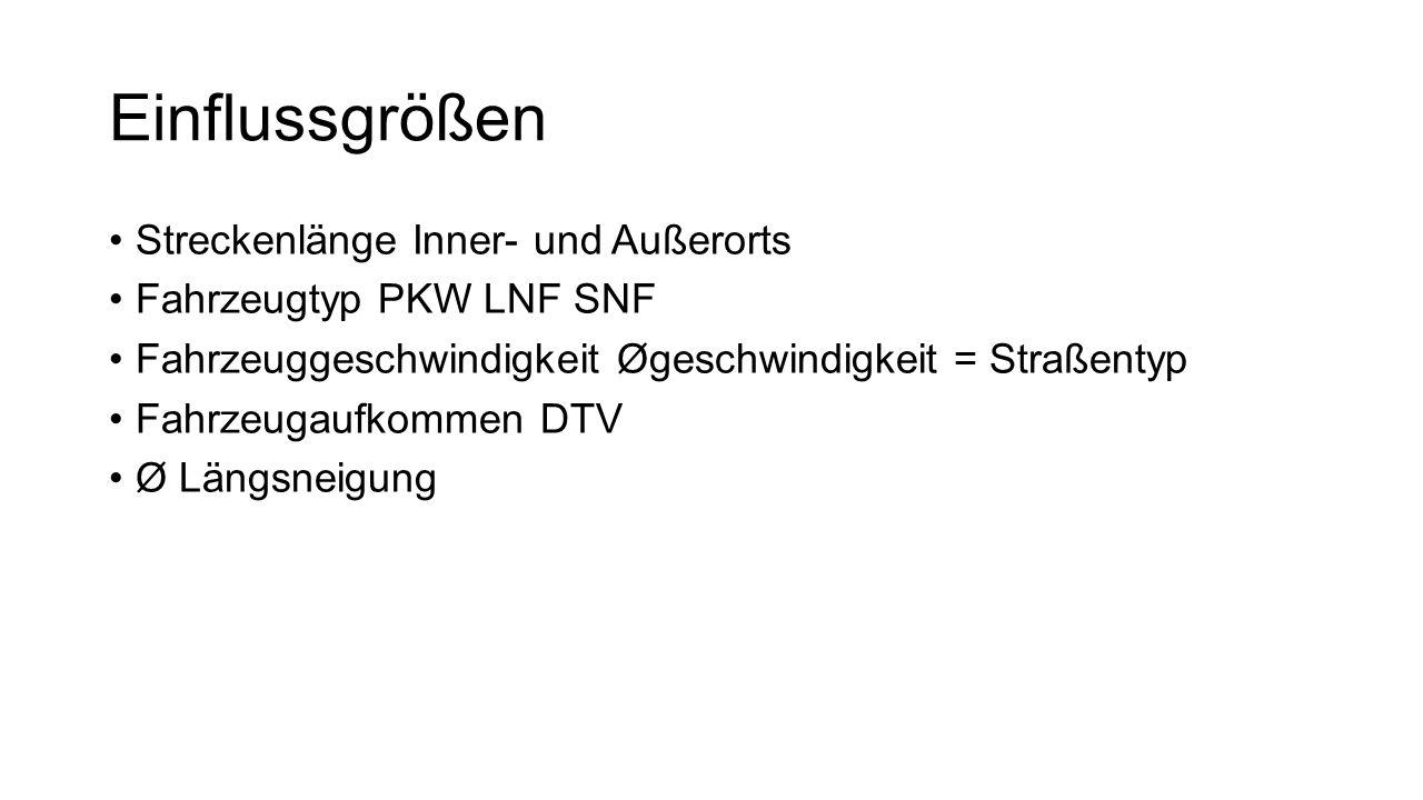 Einflussgrößen Streckenlänge Inner- und Außerorts Fahrzeugtyp PKW LNF SNF Fahrzeuggeschwindigkeit Øgeschwindigkeit = Straßentyp Fahrzeugaufkommen DTV Ø Längsneigung