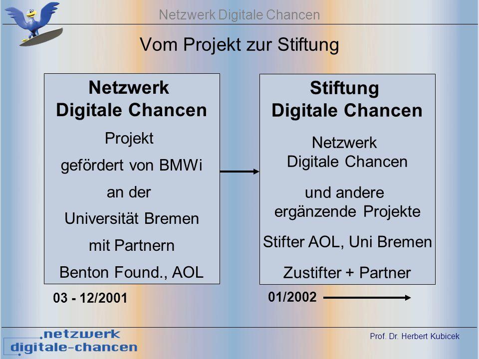 Prof.Dr. Herbert Kubicek Netzwerk Digitale Chancen Geplante Aktivitäten 2002 ff.