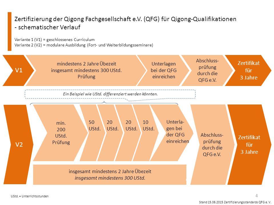 Stand 15.06.2015 Zertifizierungsstandards QFG e.V.