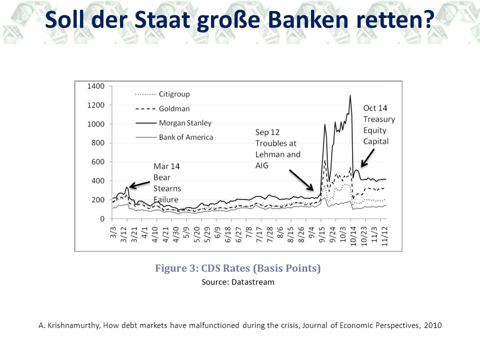 A. Krishnamurthy, How debt markets have malfunctioned during the crisis, Journal of Economic Perspectives, 2010 Soll der Staat große Banken retten?