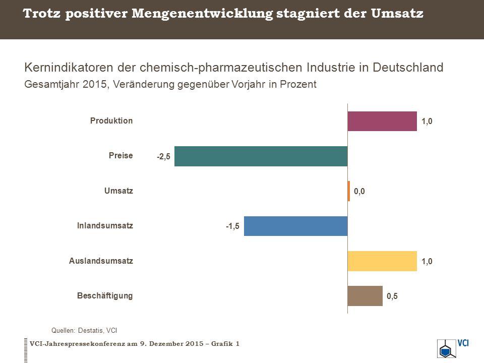 Trotz positiver Mengenentwicklung stagniert der Umsatz Kernindikatoren der chemisch-pharmazeutischen Industrie in Deutschland Gesamtjahr 2015, Veränderung gegenüber Vorjahr in Prozent VCI-Jahrespressekonferenz am 9.