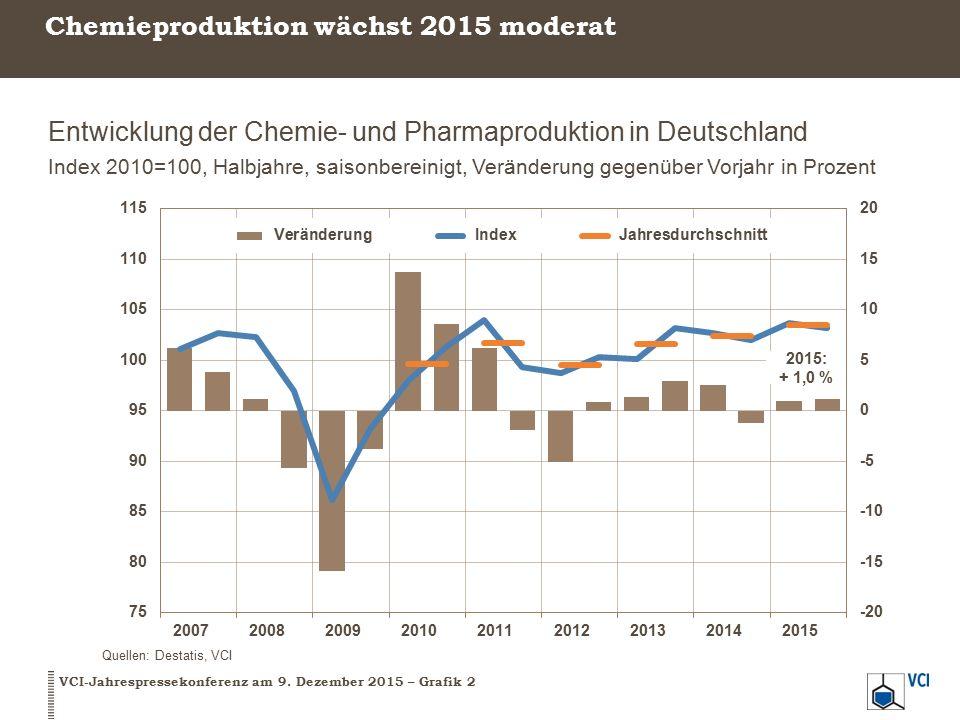 Chemieproduktion wächst 2015 moderat Entwicklung der Chemie- und Pharmaproduktion in Deutschland Index 2010=100, Halbjahre, saisonbereinigt, Veränderung gegenüber Vorjahr in Prozent VCI-Jahrespressekonferenz am 9.