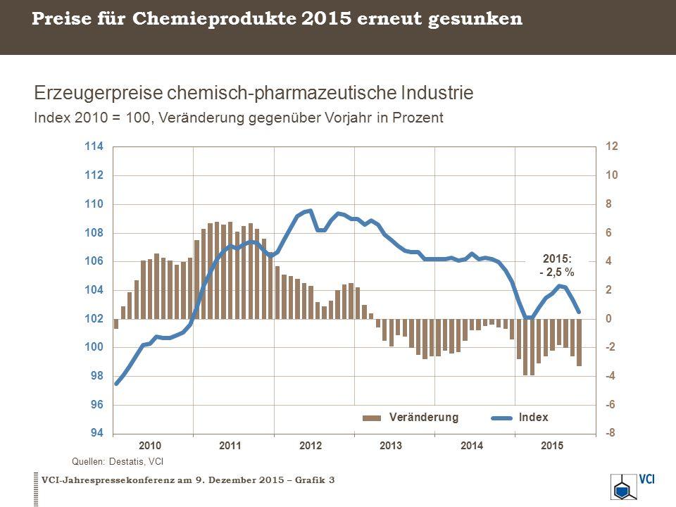 Preise für Chemieprodukte 2015 erneut gesunken Erzeugerpreise chemisch-pharmazeutische Industrie Index 2010 = 100, Veränderung gegenüber Vorjahr in Prozent VCI-Jahrespressekonferenz am 9.