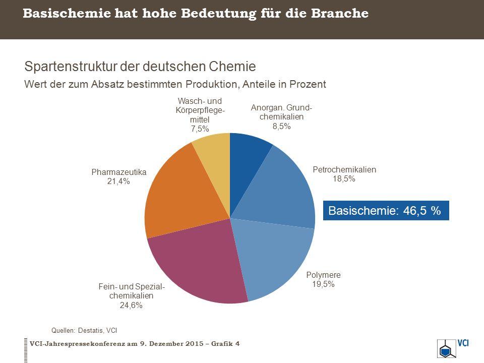 Basischemie hat hohe Bedeutung für die Branche Spartenstruktur der deutschen Chemie Wert der zum Absatz bestimmten Produktion, Anteile in Prozent Quellen: Destatis, VCI VCI-Jahrespressekonferenz am 9.