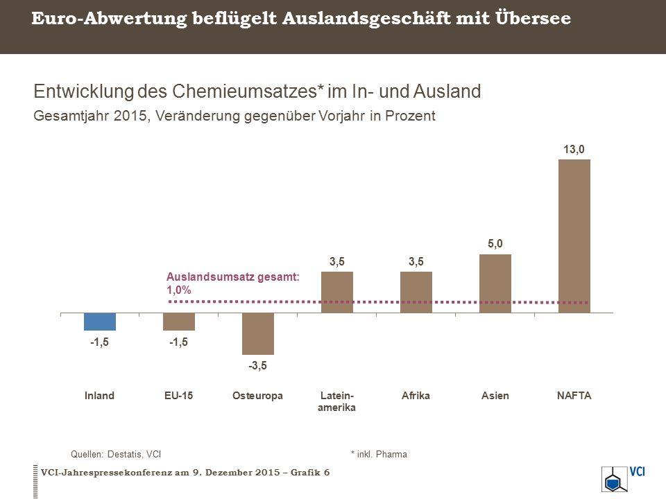 Euro-Abwertung beflügelt Auslandsgeschäft mit Übersee Entwicklung des Chemieumsatzes* im In- und Ausland Gesamtjahr 2015, Veränderung gegenüber Vorjahr in Prozent VCI-Jahrespressekonferenz am 9.