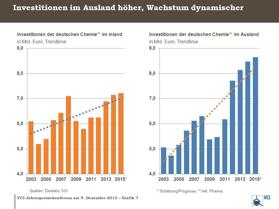 Investitionen im Ausland höher, Wachstum dynamischer VCI-Jahrespressekonferenz am 9.