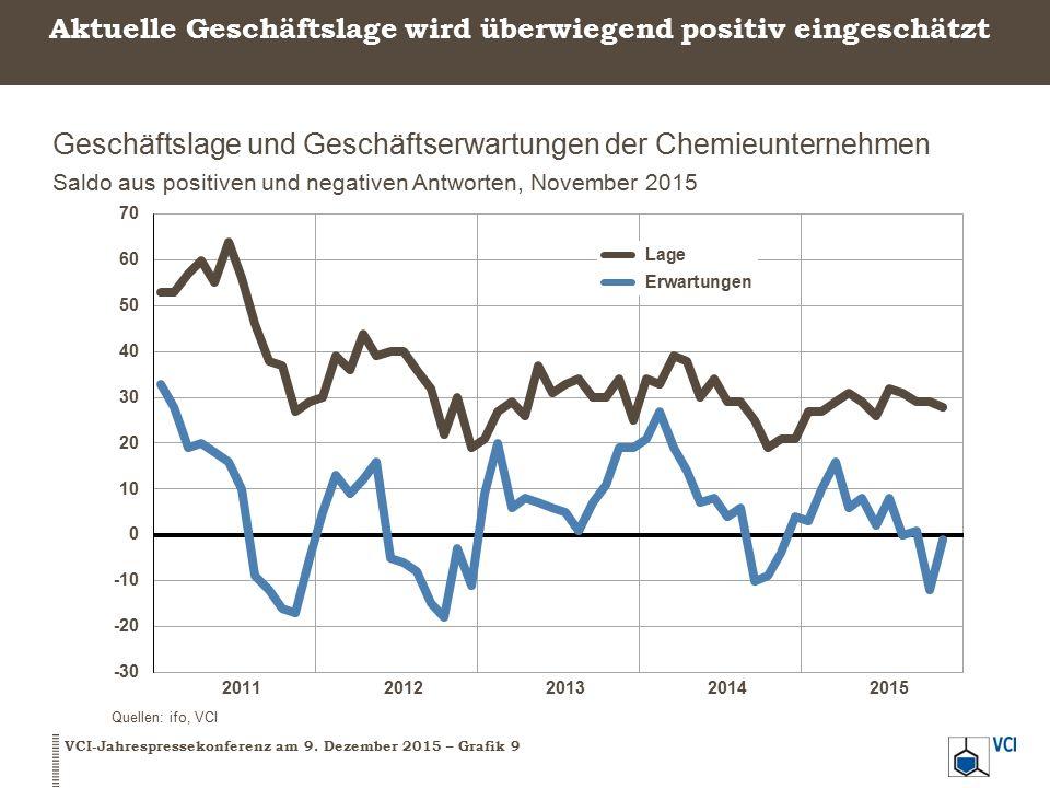 Positive Klimabilanz für die deutsche Chemie VCI-Jahrespressekonferenz am 9.