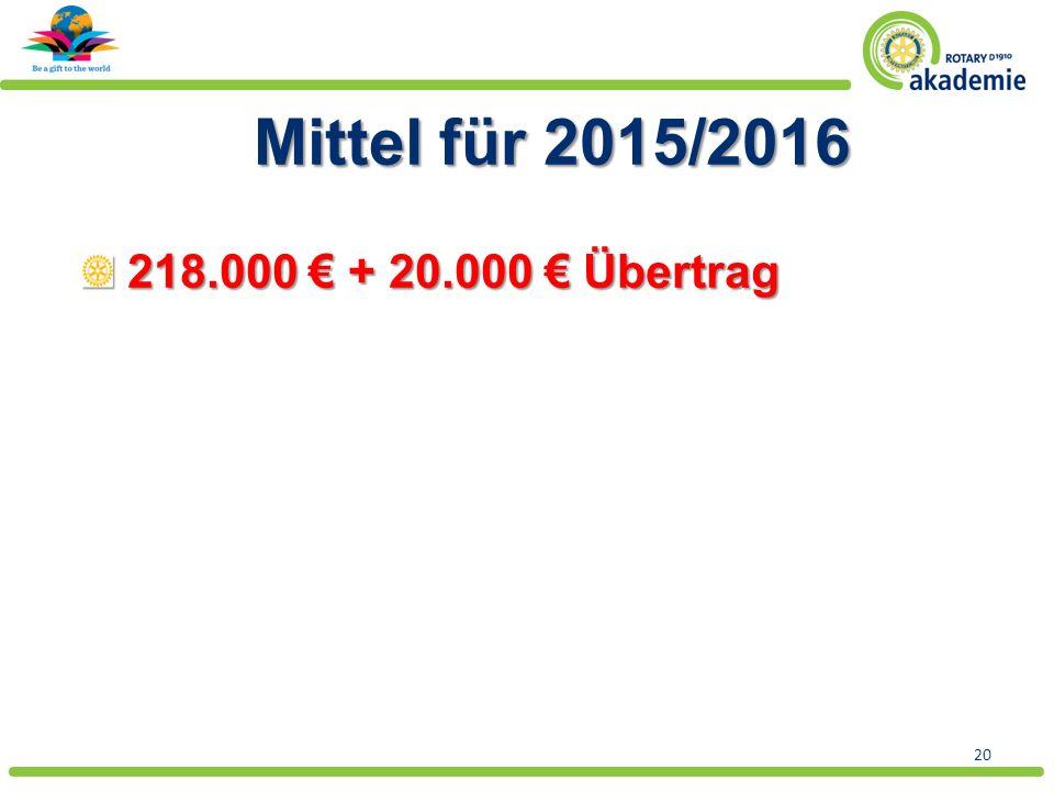 20 Mittel für 2015/2016 218.000 € + 20.000 € Übertrag 218.000 € + 20.000 € Übertrag