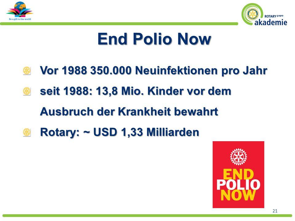 21 End Polio Now Vor 1988 350.000 Neuinfektionen pro Jahr seit 1988: 13,8 Mio.