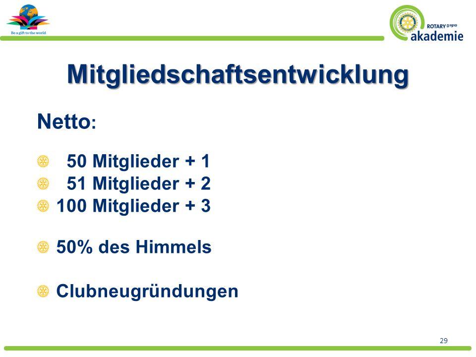 29 Mitgliedschaftsentwicklung Netto : 50 Mitglieder + 1 51 Mitglieder + 2 100 Mitglieder + 3 50% des Himmels Clubneugründungen