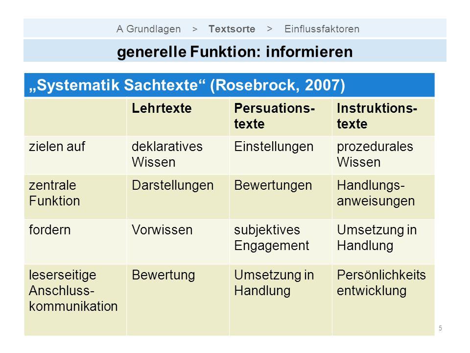"""A Grundlagen > Textsorte > Einflussfaktoren Andreas HöffleZPG IV - Bildungsplan 2016, Deutsch5 generelle Funktion: informieren """"Systematik Sachtexte"""""""