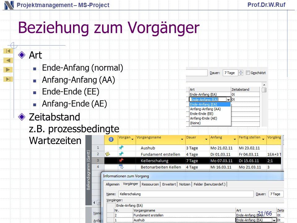 Prof.Dr.W.Ruf Projektmanagement – MS-Project Beziehung zum Vorgänger Art Ende-Anfang (normal) Anfang-Anfang (AA) Ende-Ende (EE) Anfang-Ende (AE) Zeitabstand z.B.