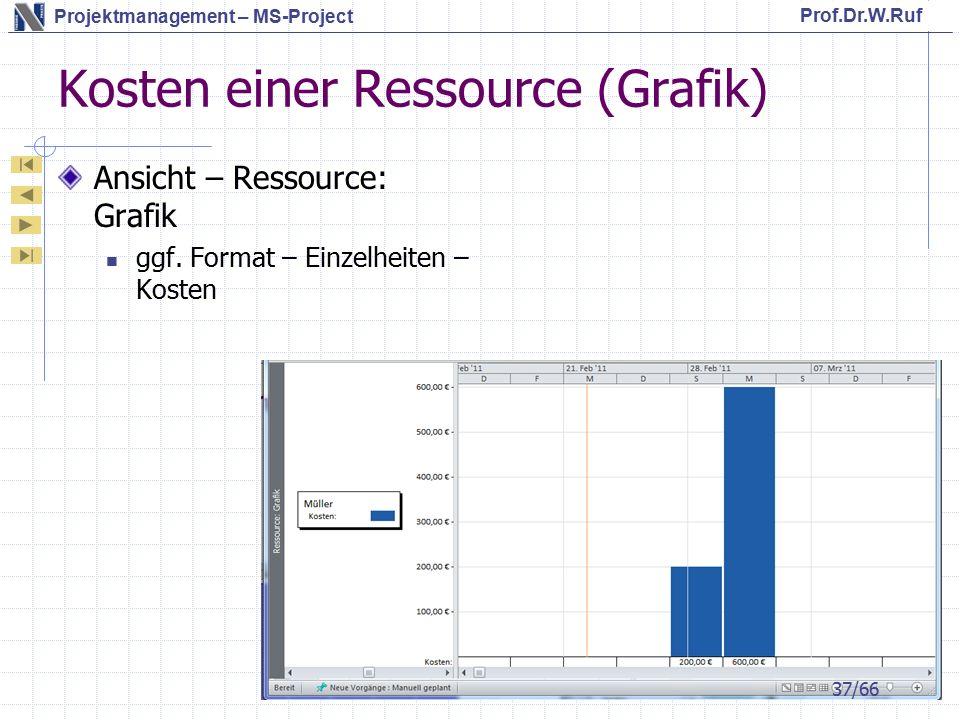 Prof.Dr.W.Ruf Projektmanagement – MS-Project Kosten einer Ressource (Grafik) Ansicht – Ressource: Grafik ggf.