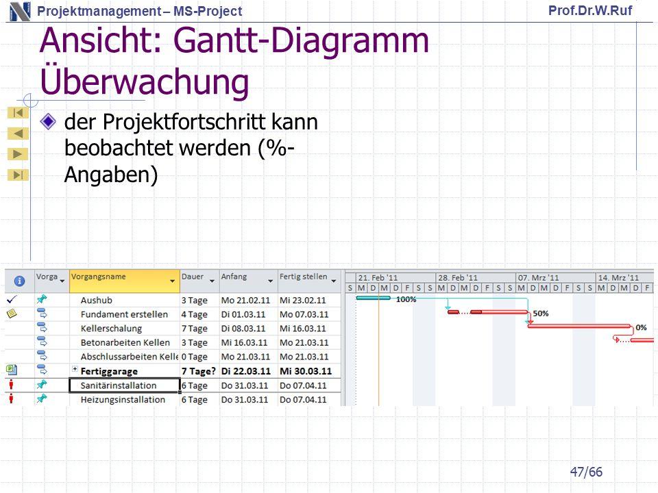 Prof.Dr.W.Ruf Projektmanagement – MS-Project Ansicht: Gantt-Diagramm Überwachung der Projektfortschritt kann beobachtet werden (%- Angaben) 47/66