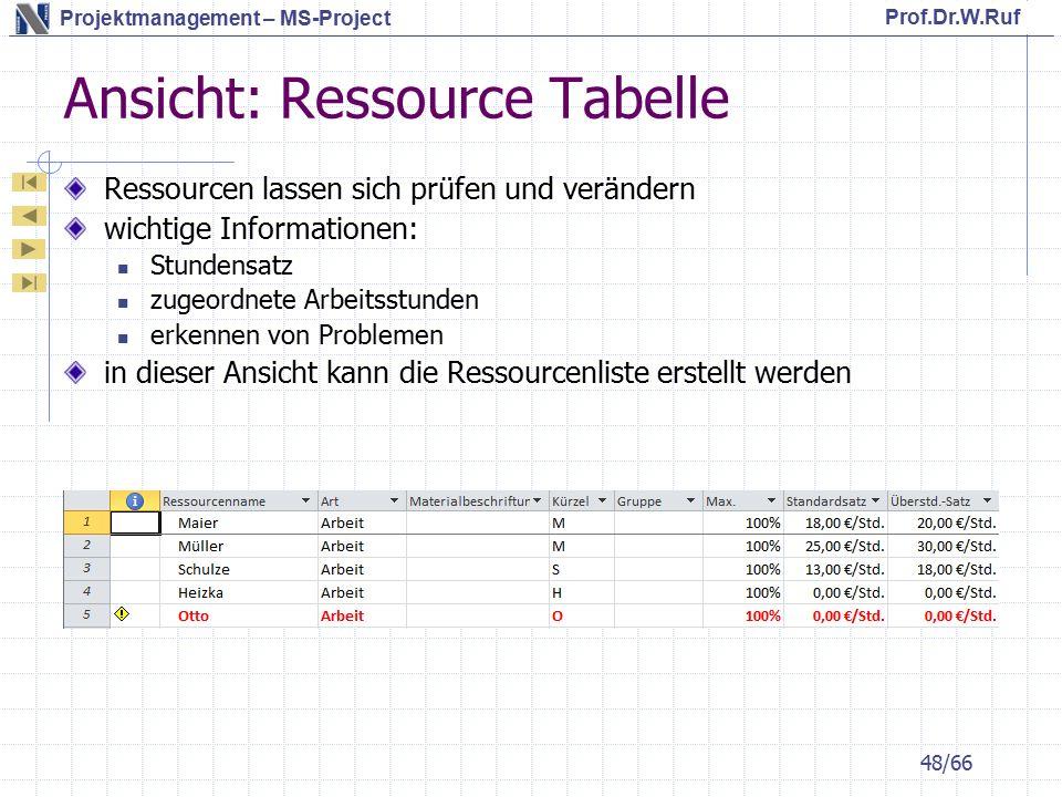 Prof.Dr.W.Ruf Projektmanagement – MS-Project Ansicht: Ressource Tabelle Ressourcen lassen sich prüfen und verändern wichtige Informationen: Stundensatz zugeordnete Arbeitsstunden erkennen von Problemen in dieser Ansicht kann die Ressourcenliste erstellt werden 48/66