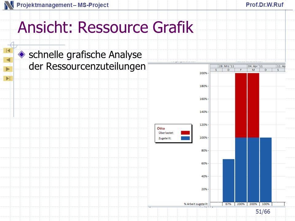 Prof.Dr.W.Ruf Projektmanagement – MS-Project Ansicht: Ressource Grafik schnelle grafische Analyse der Ressourcenzuteilungen 51/66