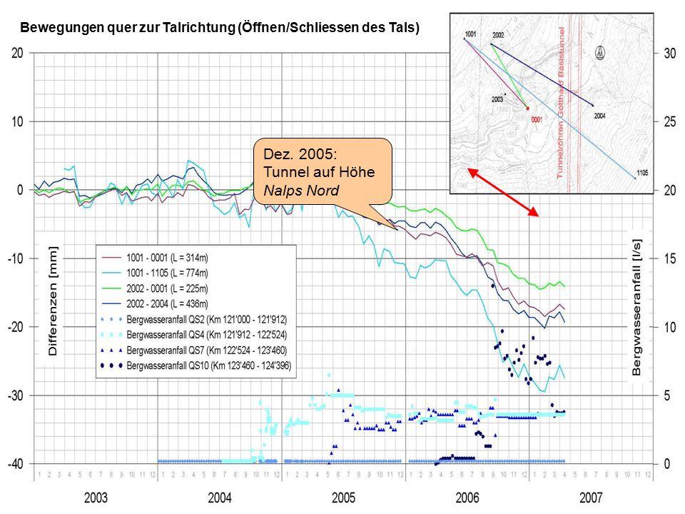 Bewegungen quer zur Talrichtung (Öffnen/Schliessen des Tals) Dez. 2005: Tunnel auf Höhe Nalps Nord